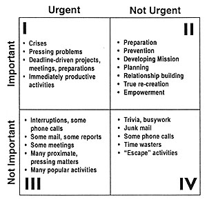photo regarding Covey Quadrants Printable titled Period Manage - Crucial and Pressing